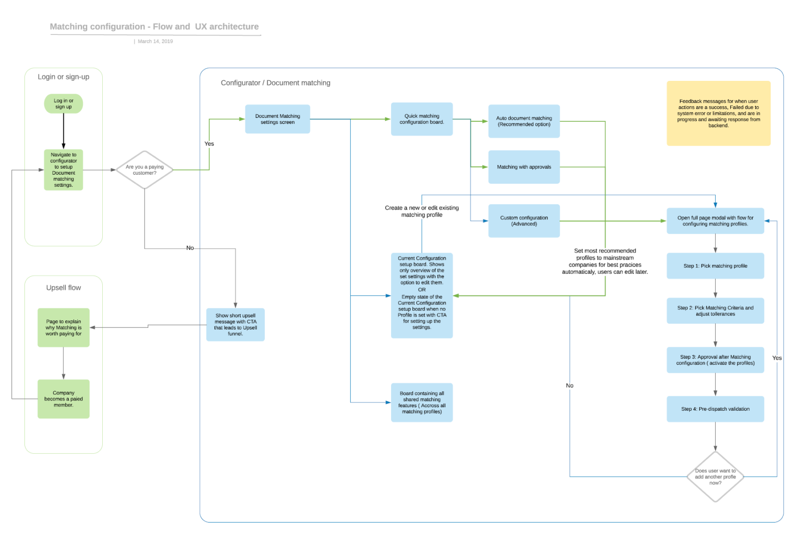 Flowchart for Matching configuration