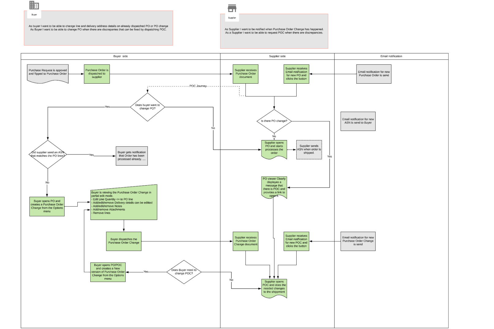 Flowchart for Purchase order change