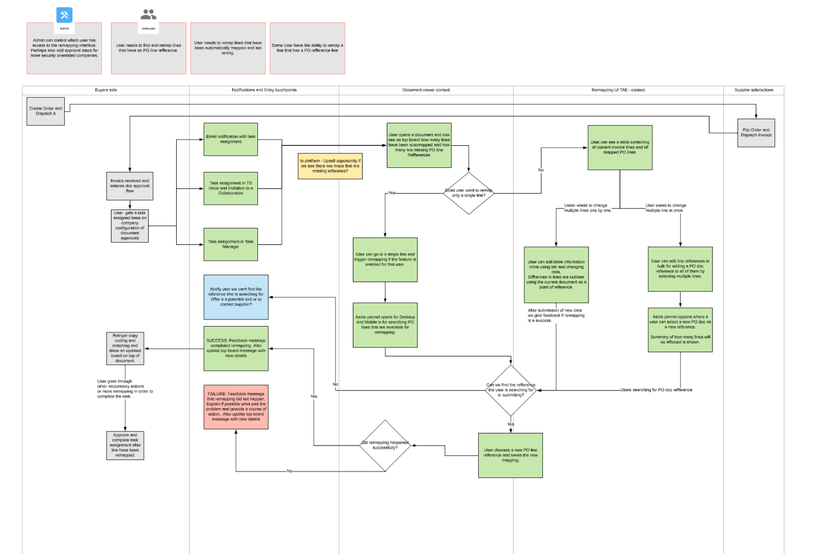 Flowchart for Remapping of lines